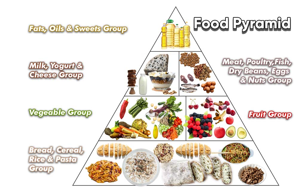 How Does A Food Pyramid Help Individuals Eat A Healthy Diet